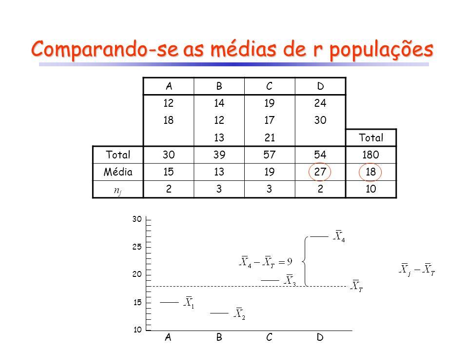 Comparando-se as médias de r populações ABCD 12141924 18121730 1321Total 30395754180 Média1513192718 njnj 233210 ABCD 20 30 15 25