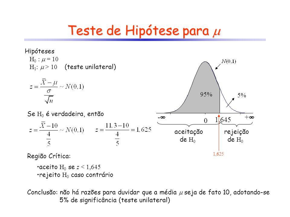 Teste de Hipótese para Teste de Hipótese para Hipóteses H 0 : = 10 H 1 : > 10 (teste unilateral) Se H 0 é verdadeira, então - + 0 z crít Região Crític