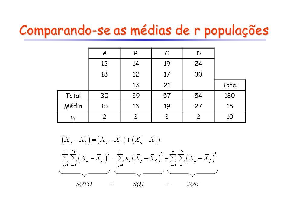 Comparando-se as médias de r populações ABCD 12141924 18121730 1321Total 30395754180 Média1513192718 njnj 233210 SQTOSQTSQE = +