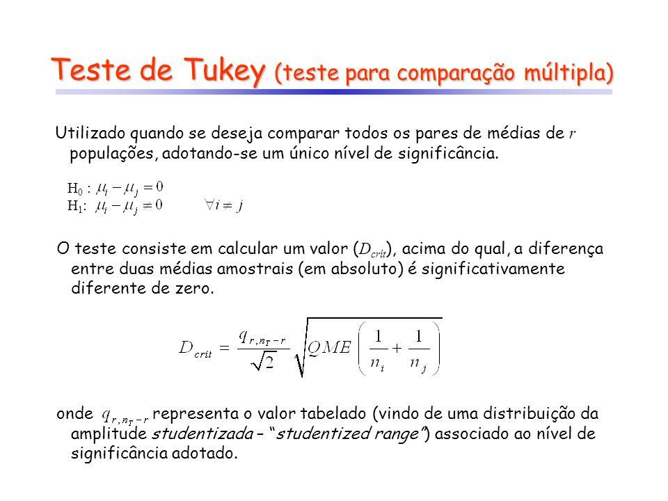 O teste consiste em calcular um valor ( D crít ), acima do qual, a diferença entre duas médias amostrais (em absoluto) é significativamente diferente