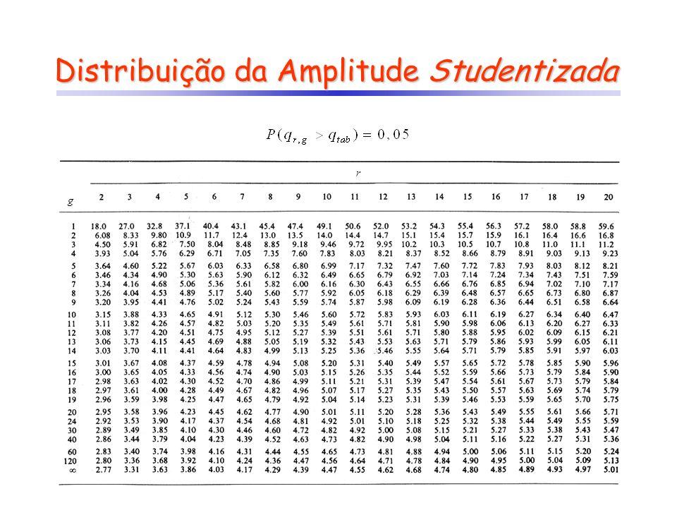 Distribuição da Amplitude Studentizada g r