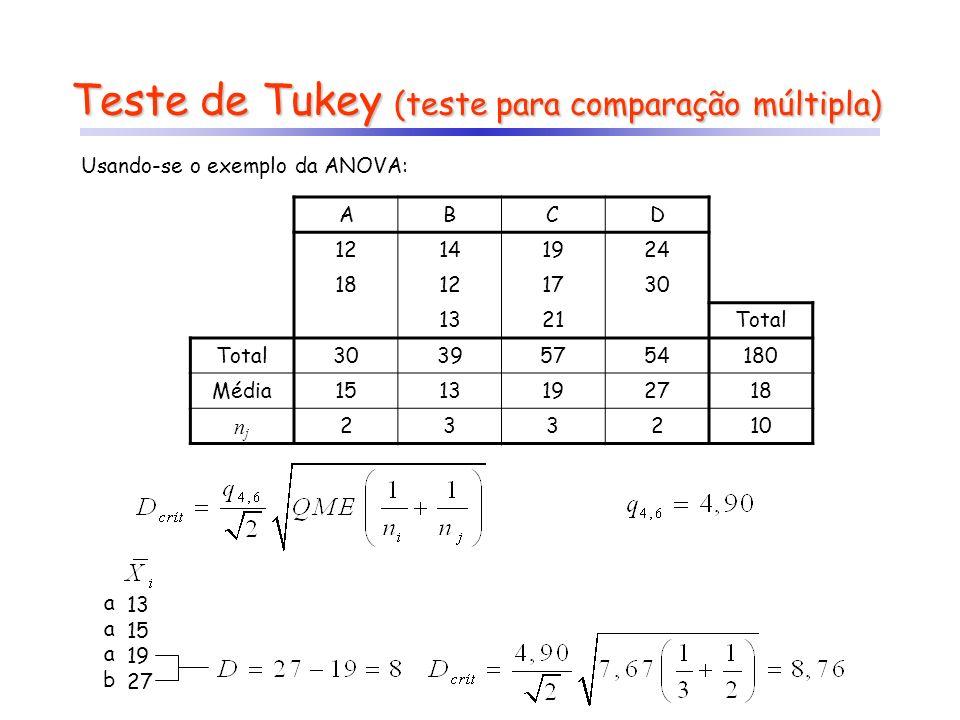 Teste de Tukey (teste para comparação múltipla) ABCD 12141924 18121730 1321Total 30395754180 Média1513192718 njnj 233210 Usando-se o exemplo da ANOVA: