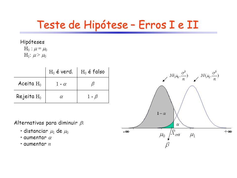 Teste de Hipótese – Erros I e II Hipóteses H 0 : = 0 H 1 : > 0 - 0 + 1 H 0 é verd. H 0 é falso Aceita H 0 Rejeita H 0 1 - 1 - Alternativas para diminu