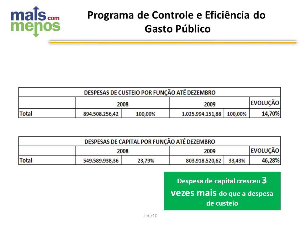 Programa de Controle e Eficiência do Gasto Público Jan/10 Despesa de capital cresceu 3 vezes mais do que a despesa de custeio