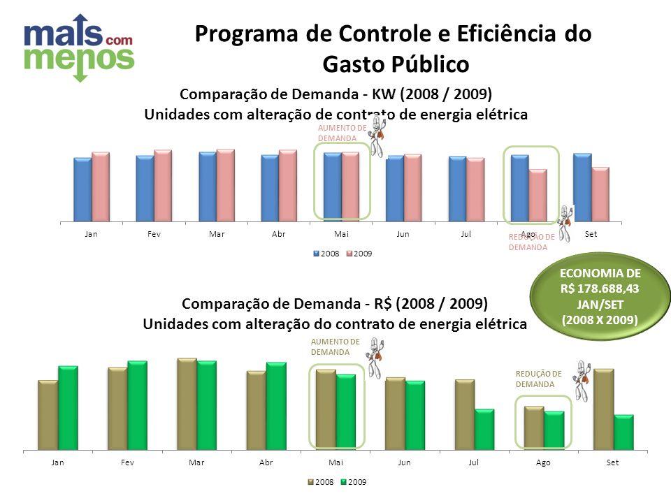 AUMENTO DE DEMANDA REDUÇÃO DE DEMANDA AUMENTO DE DEMANDA REDUÇÃO DE DEMANDA ECONOMIA DE R$ 178.688,43 JAN/SET (2008 X 2009) Programa de Controle e Efi