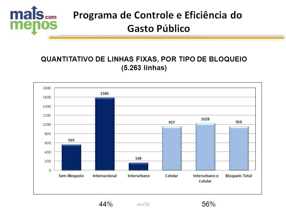 QUANTITATIVO DE LINHAS FIXAS, POR TIPO DE BLOQUEIO (5.263 linhas) 44%56% Jan/10