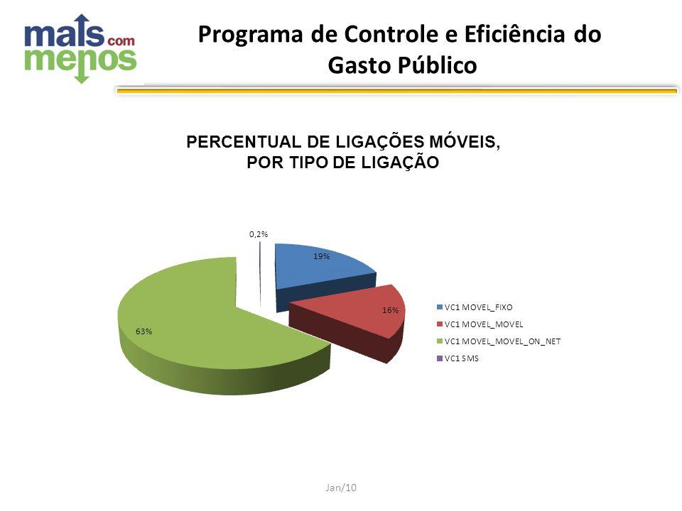PERCENTUAL DE LIGAÇÕES MÓVEIS, POR TIPO DE LIGAÇÃO Jan/10 Programa de Controle e Eficiência do Gasto Público