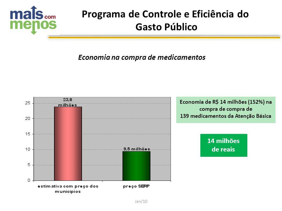 Economia na compra de medicamentos Economia de R$ 14 milhões (152%) na compra de compra de 139 medicamentos da Atenção Básica Jan/10 14 milhões de rea
