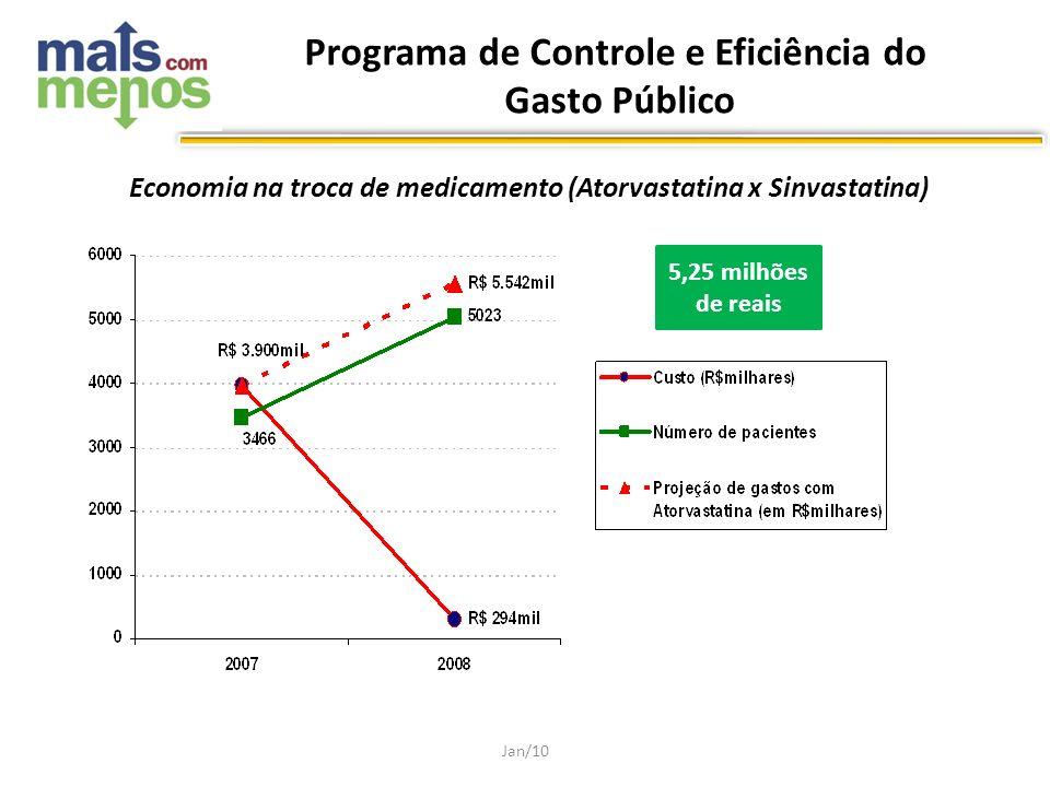 Economia na troca de medicamento (Atorvastatina x Sinvastatina) Jan/10 5,25 milhões de reais Programa de Controle e Eficiência do Gasto Público