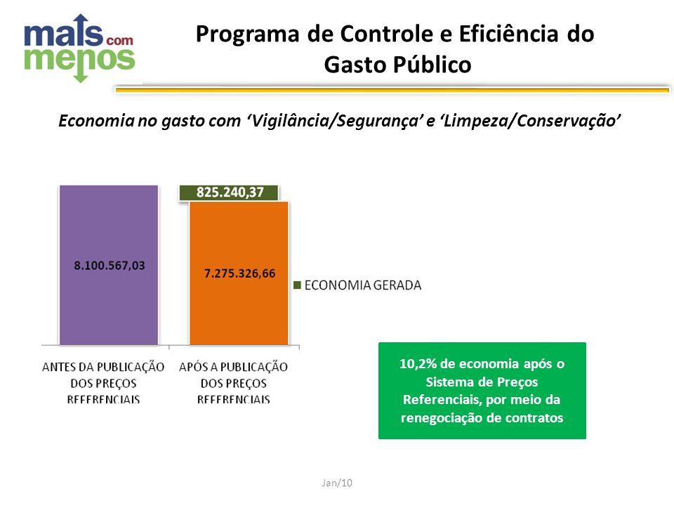 Economia no gasto com Vigilância/Segurança e Limpeza/Conservação Jan/10 10,2% de economia após o Sistema de Preços Referenciais, por meio da renegocia