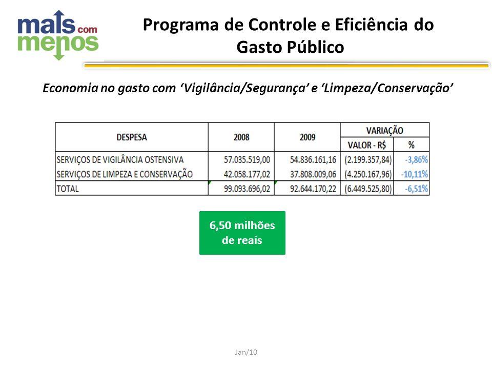 Economia no gasto com Vigilância/Segurança e Limpeza/Conservação Jan/10 6,50 milhões de reais Programa de Controle e Eficiência do Gasto Público