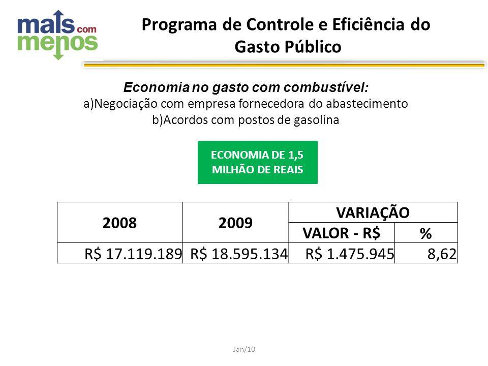 Economia no gasto com combustível: a)Negociação com empresa fornecedora do abastecimento b)Acordos com postos de gasolina Jan/10 20082009 VARIAÇÃO VAL