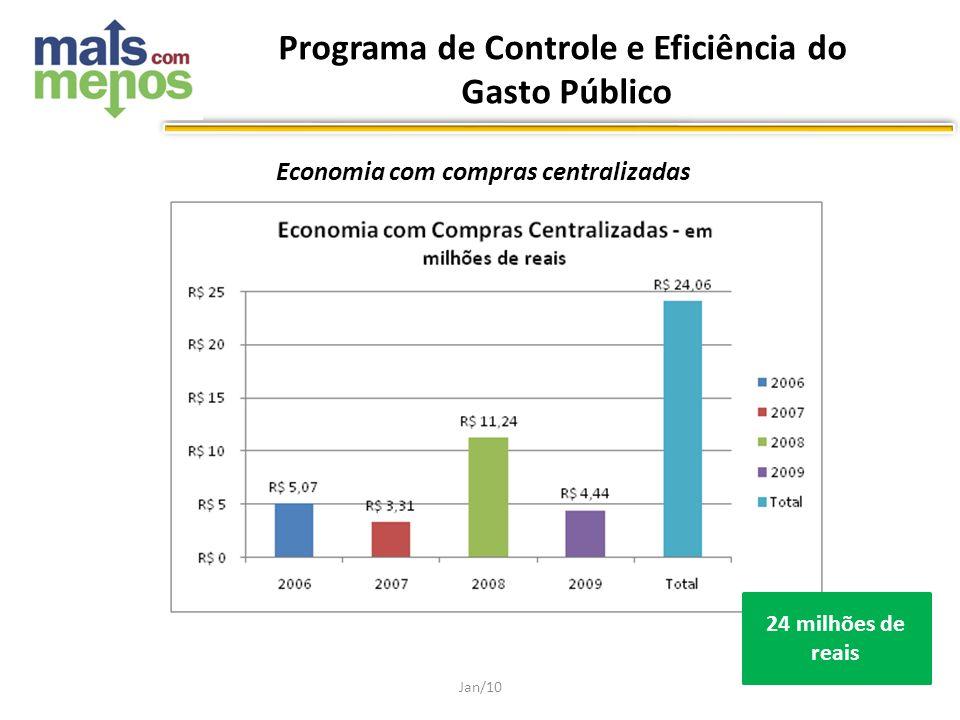 Economia com compras centralizadas Jan/10 24 milhões de reais Programa de Controle e Eficiência do Gasto Público