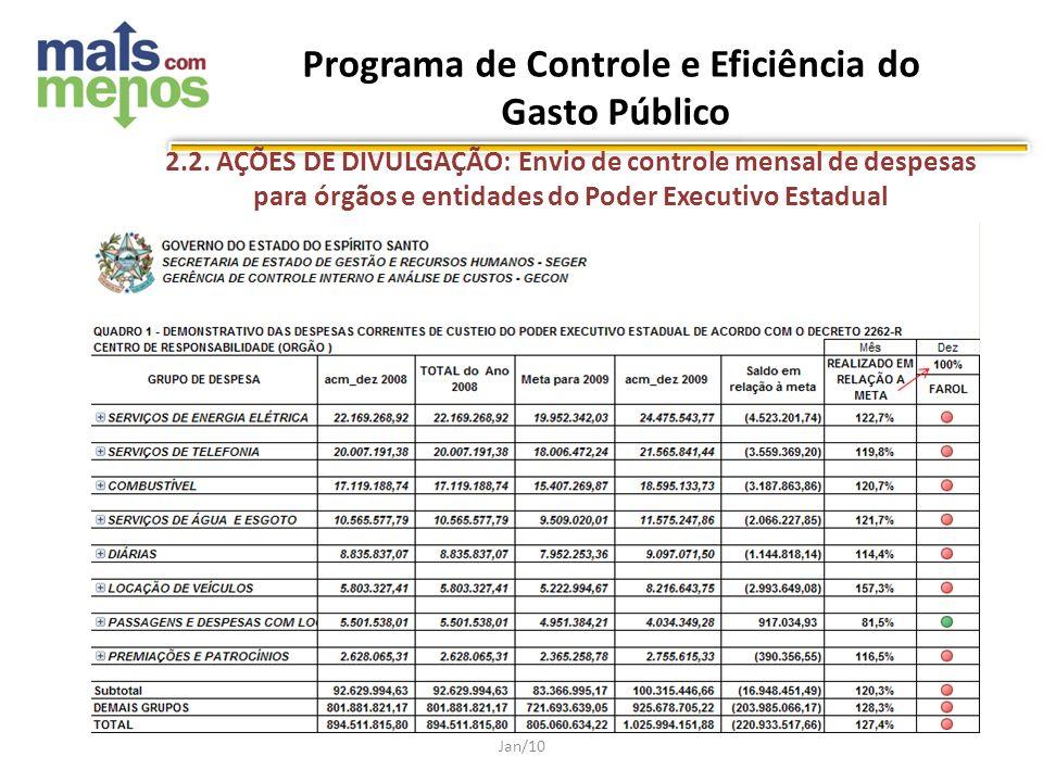 Jan/10 2.2. AÇÕES DE DIVULGAÇÃO: Envio de controle mensal de despesas para órgãos e entidades do Poder Executivo Estadual