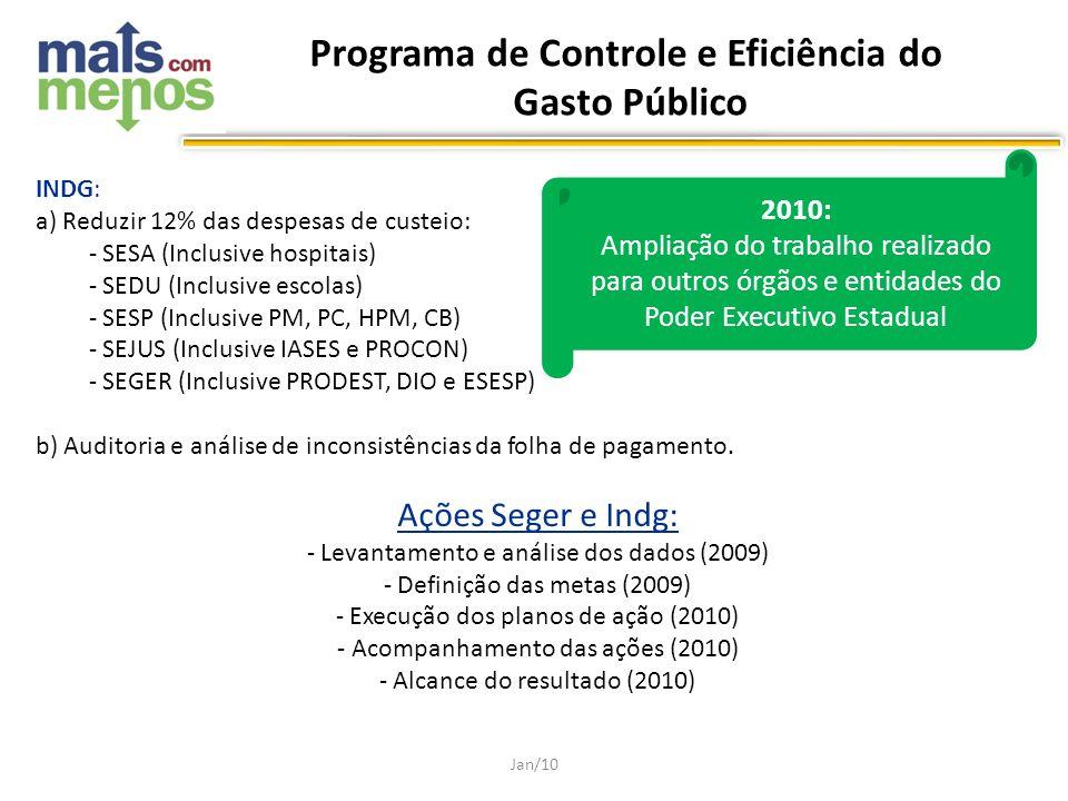 INDG: a) Reduzir 12% das despesas de custeio: - SESA (Inclusive hospitais) - SEDU (Inclusive escolas) - SESP (Inclusive PM, PC, HPM, CB) - SEJUS (Incl