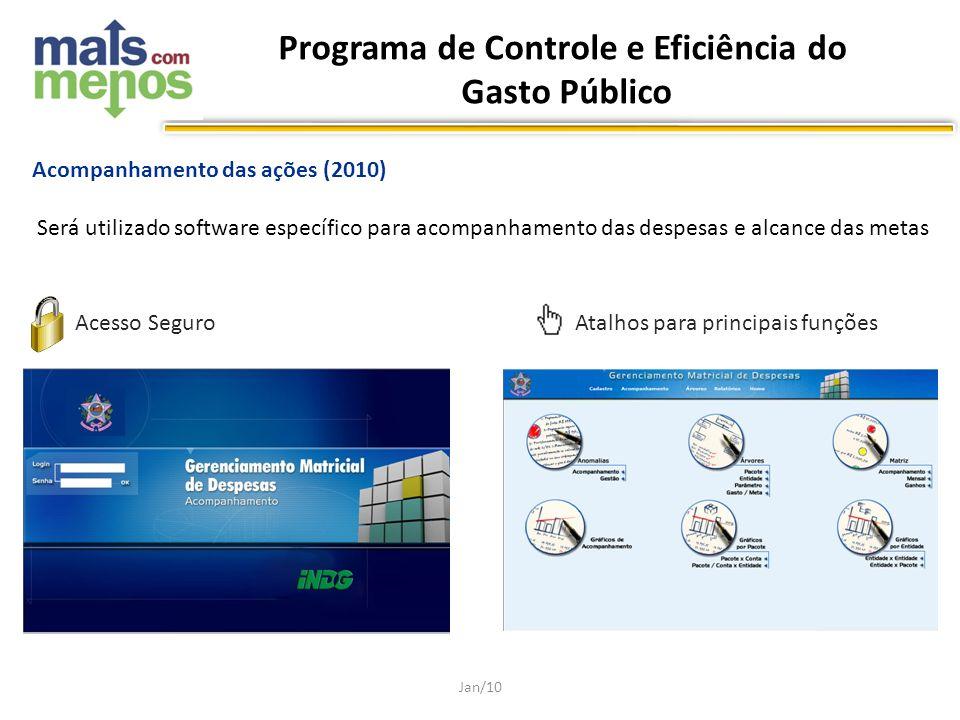 Acompanhamento das ações (2010) Será utilizado software específico para acompanhamento das despesas e alcance das metas Jan/10 Acesso SeguroAtalhos pa