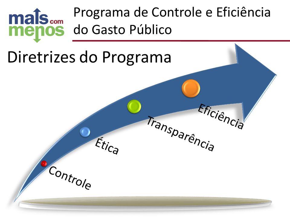 Programa de Controle e Eficiência do Gasto Público Diretrizes do Programa Controle Ética Transparência Eficiência