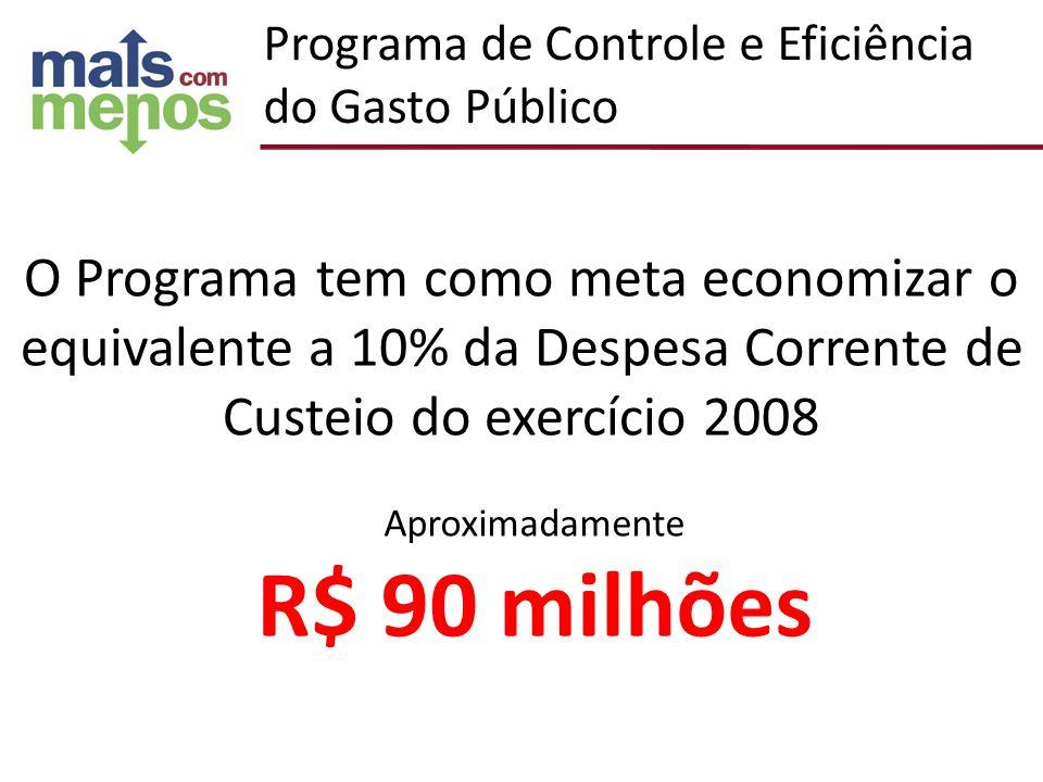 O Programa tem como meta economizar o equivalente a 10% da Despesa Corrente de Custeio do exercício 2008 Aproximadamente R$ 90 milhões Programa de Con