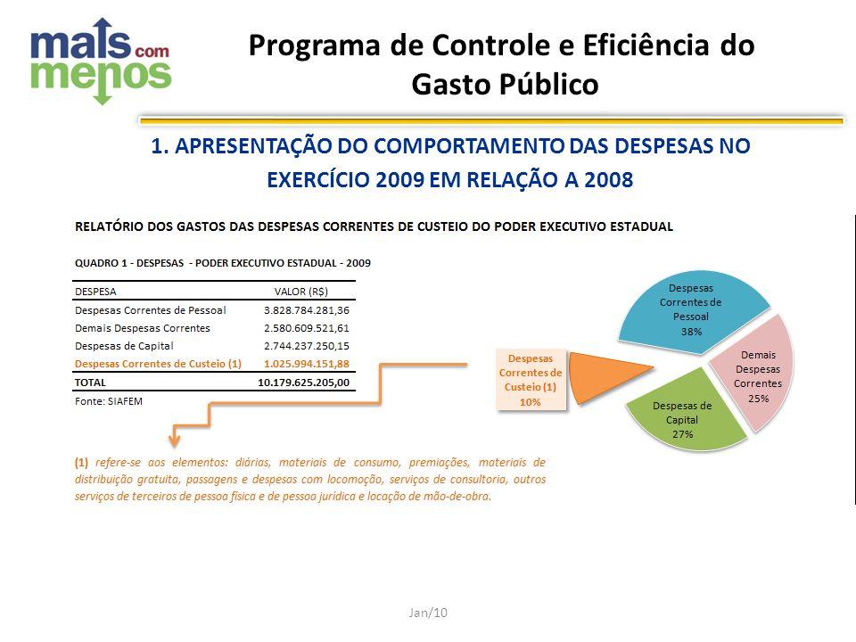 Jan/10 1. APRESENTAÇÃO DO COMPORTAMENTO DAS DESPESAS NO EXERCÍCIO 2009 EM RELAÇÃO A 2008