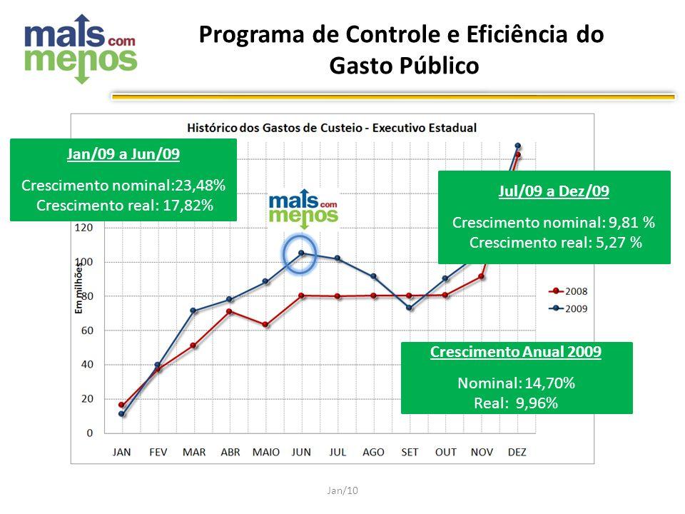 Programa de Controle e Eficiência do Gasto Público Jan/10 Jan/09 a Jun/09 Crescimento nominal:23,48% Crescimento real: 17,82% Jul/09 a Dez/09 Crescime