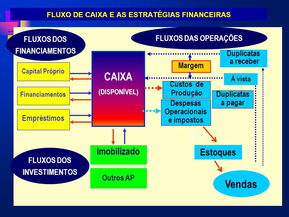 FLUXO DE CAIXA E AS ESTRATÉGIAS FINANCEIRAS. CAIXA (DISPONÍVEL) Duplicatas a pagar Financiamentos Empréstimos FLUXOS DOS INVESTIMENTOS FLUXOS DAS OPER