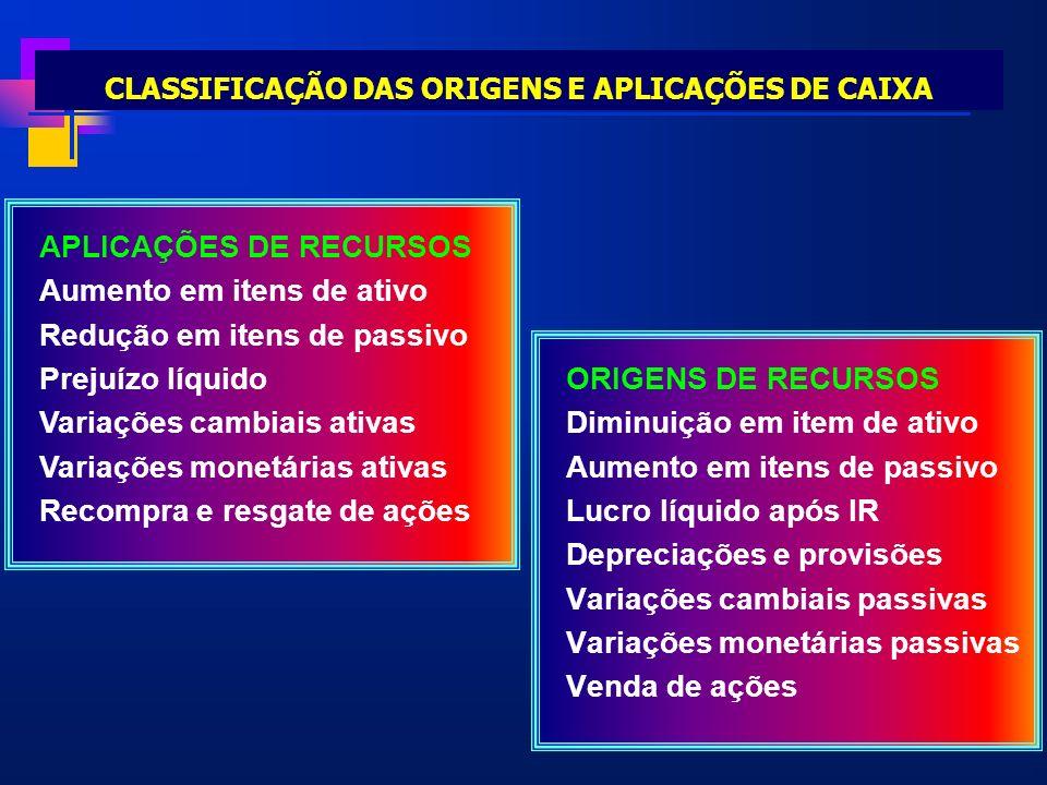 CLASSIFICAÇÃO DAS ORIGENS E APLICAÇÕES DE CAIXA ORIGENS DE RECURSOS Diminuição em item de ativo Aumento em itens de passivo Lucro líquido após IR Depr