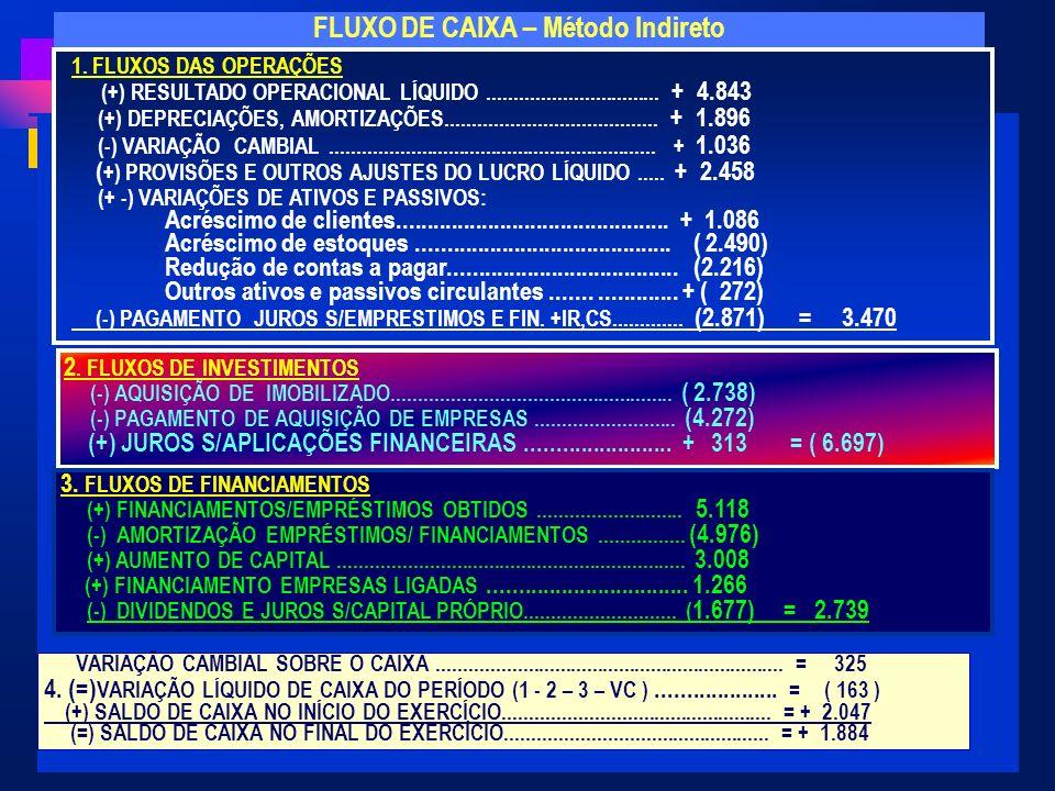 FLUXO DE CAIXA – Método Indireto 1. FLUXOS DAS OPERAÇÕES (+) RESULTADO OPERACIONAL LÍQUIDO................................ + 4.843 (+) DEPRECIAÇÕES, A