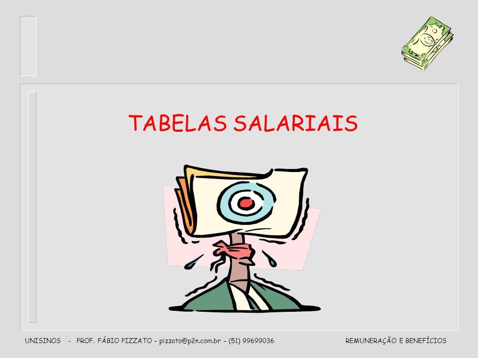 UNISINOS - PROF. FÁBIO PIZZATO – pizzato@p2n.com.br – (51) 99699036REMUNERAÇÃO E BENEFÍCIOS TABELAS SALARIAIS