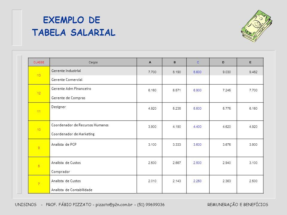 UNISINOS - PROF. FÁBIO PIZZATO – pizzato@p2n.com.br – (51) 99699036REMUNERAÇÃO E BENEFÍCIOS EXEMPLO DE TABELA SALARIAL CLASSECargos A B C D E 13 Geren