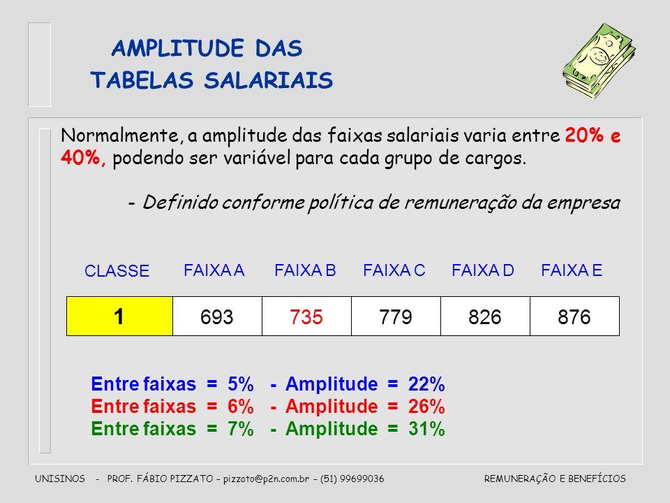 UNISINOS - PROF. FÁBIO PIZZATO – pizzato@p2n.com.br – (51) 99699036REMUNERAÇÃO E BENEFÍCIOS AMPLITUDE DAS TABELAS SALARIAIS Normalmente, a amplitude d