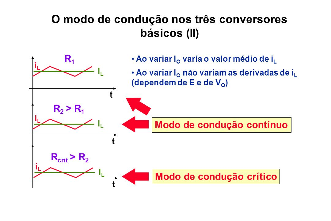 O modo de condução nos três conversores básicos (II) Ao variar I O varía o valor médio de i L Ao variar I O não varíam as derivadas de i L (dependem d