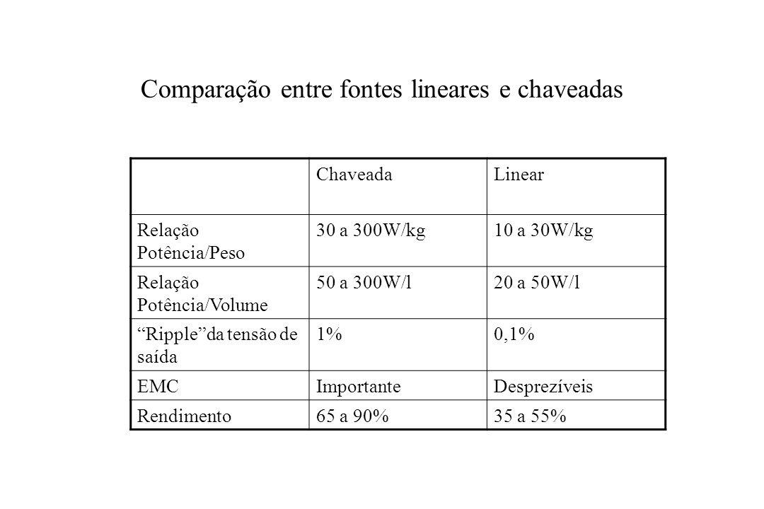 Comparação entre fontes lineares e chaveadas ChaveadaLinear Relação Potência/Peso 30 a 300W/kg10 a 30W/kg Relação Potência/Volume 50 a 300W/l20 a 50W/