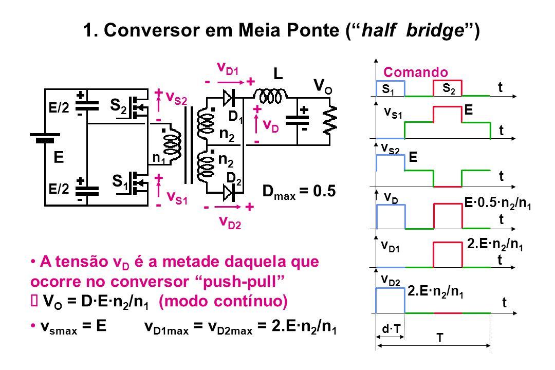 A tensão v D é a metade daquela que ocorre no conversor push-pull V O = D·E·n 2 /n 1 (modo contínuo) v smax = E v D1max = v D2max = 2.E·n 2 /n 1 t v S