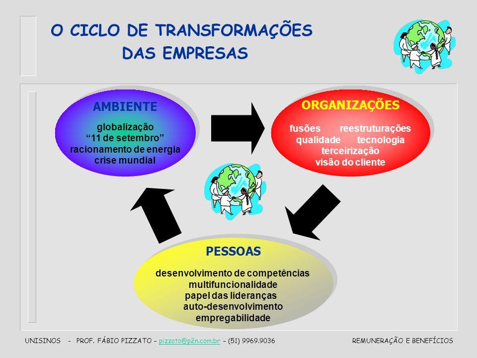 UNISINOS - PROF. FÁBIO PIZZATO – pizzato@p2n.com.br – (51) 9969.9036pizzato@p2n.com.brREMUNERAÇÃO E BENEFÍCIOS O CICLO DE TRANSFORMAÇÕES DAS EMPRESAS