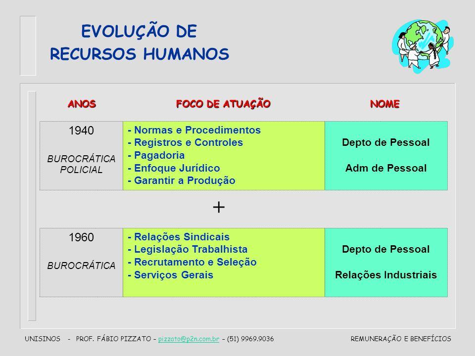 UNISINOS - PROF. FÁBIO PIZZATO – pizzato@p2n.com.br – (51) 9969.9036pizzato@p2n.com.brREMUNERAÇÃO E BENEFÍCIOS EVOLUÇÃO DE RECURSOS HUMANOS 1940 BUROC
