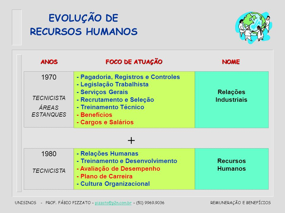 UNISINOS - PROF. FÁBIO PIZZATO – pizzato@p2n.com.br – (51) 9969.9036pizzato@p2n.com.brREMUNERAÇÃO E BENEFÍCIOS EVOLUÇÃO DE RECURSOS HUMANOS 1970 TECNI