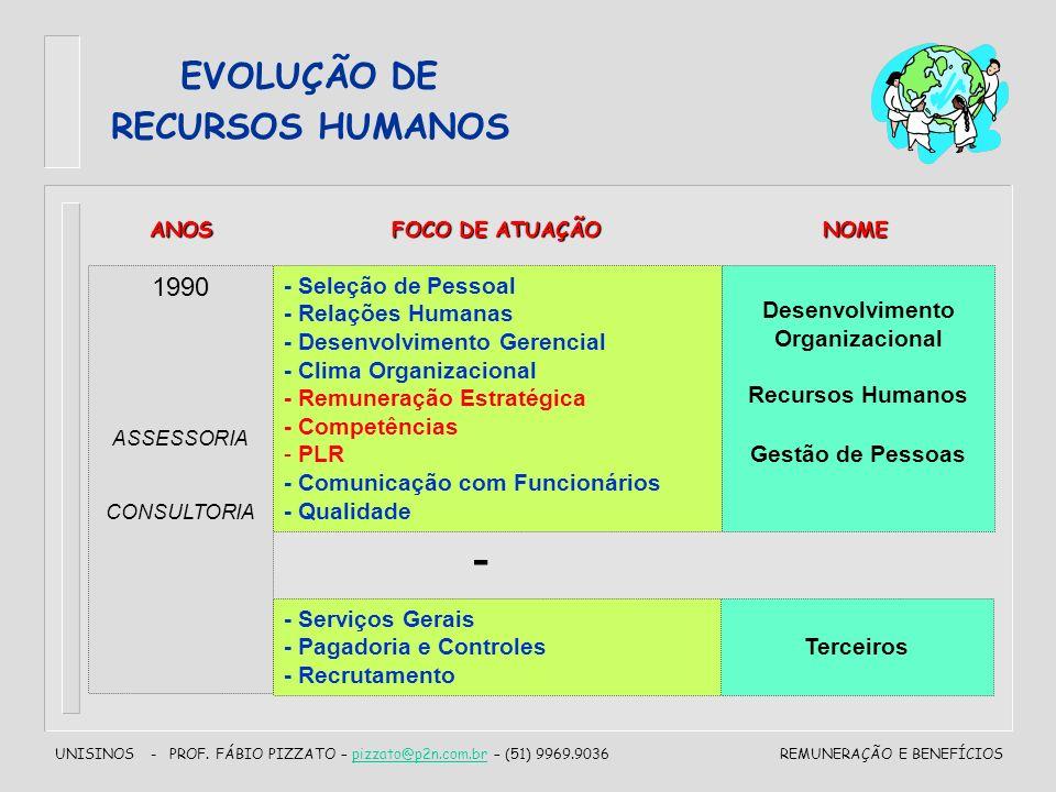 UNISINOS - PROF. FÁBIO PIZZATO – pizzato@p2n.com.br – (51) 9969.9036pizzato@p2n.com.brREMUNERAÇÃO E BENEFÍCIOS EVOLUÇÃO DE RECURSOS HUMANOS 1990 ASSES