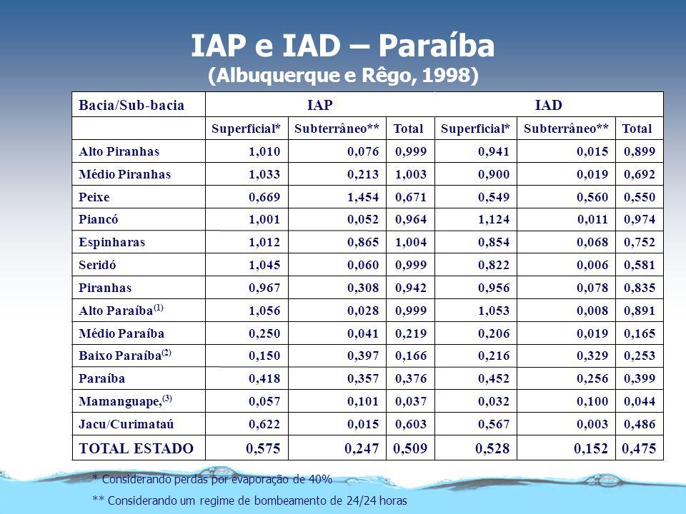IAP e IAD – Paraíba (Albuquerque e Rêgo, 1998) * Considerando perdas por evaporação de 40% ** Considerando um regime de bombeamento de 24/24 horas