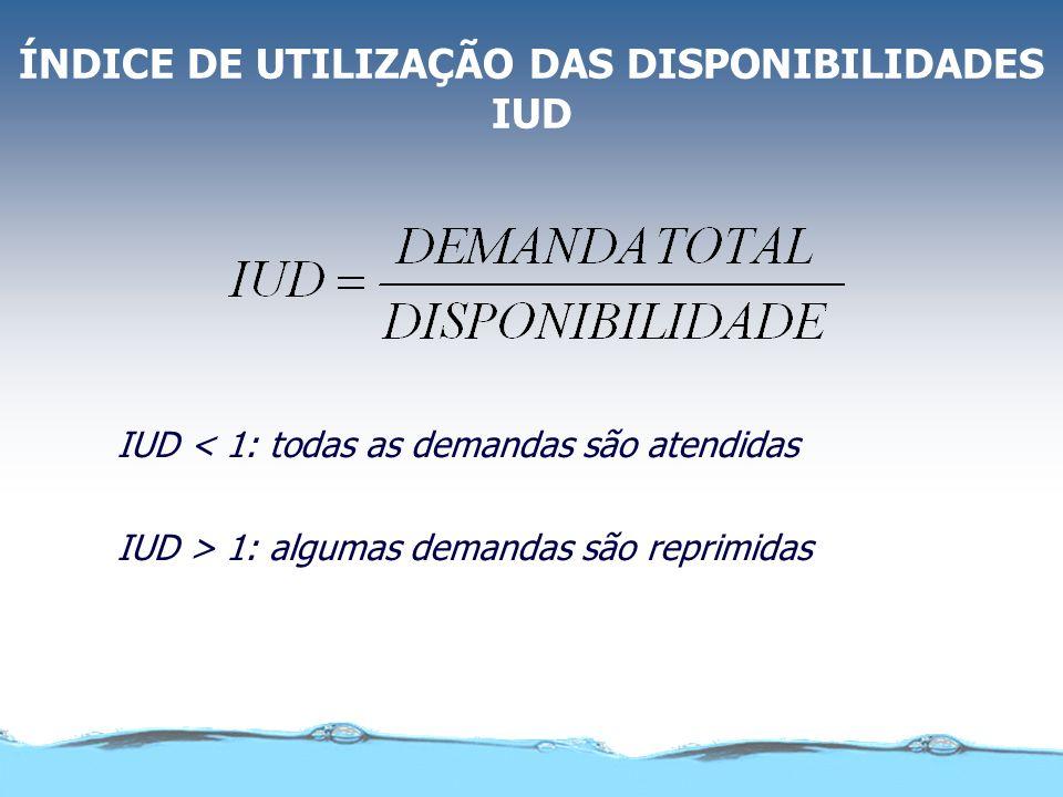 ÍNDICE DE UTILIZAÇÃO DAS DISPONIBILIDADES IUD IUD < 1: todas as demandas são atendidas IUD > 1: algumas demandas são reprimidas