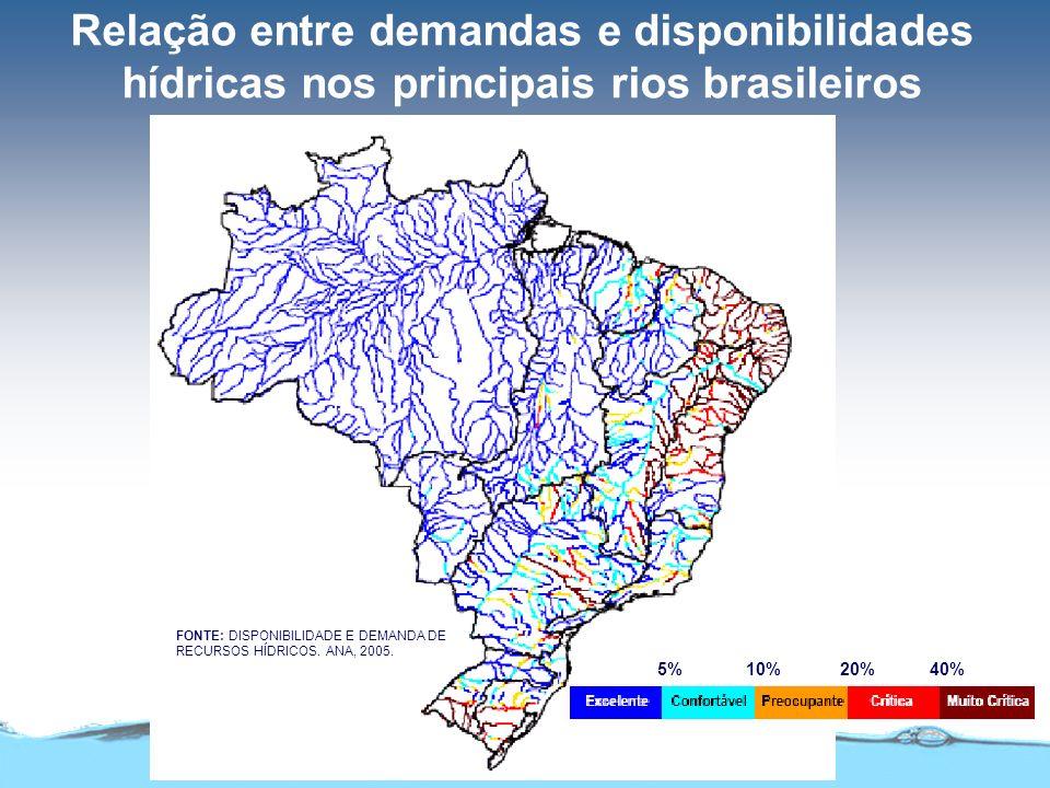 Relação entre demandas e disponibilidades hídricas nos principais rios brasileiros FONTE: DISPONIBILIDADE E DEMANDA DE RECURSOS HÍDRICOS.