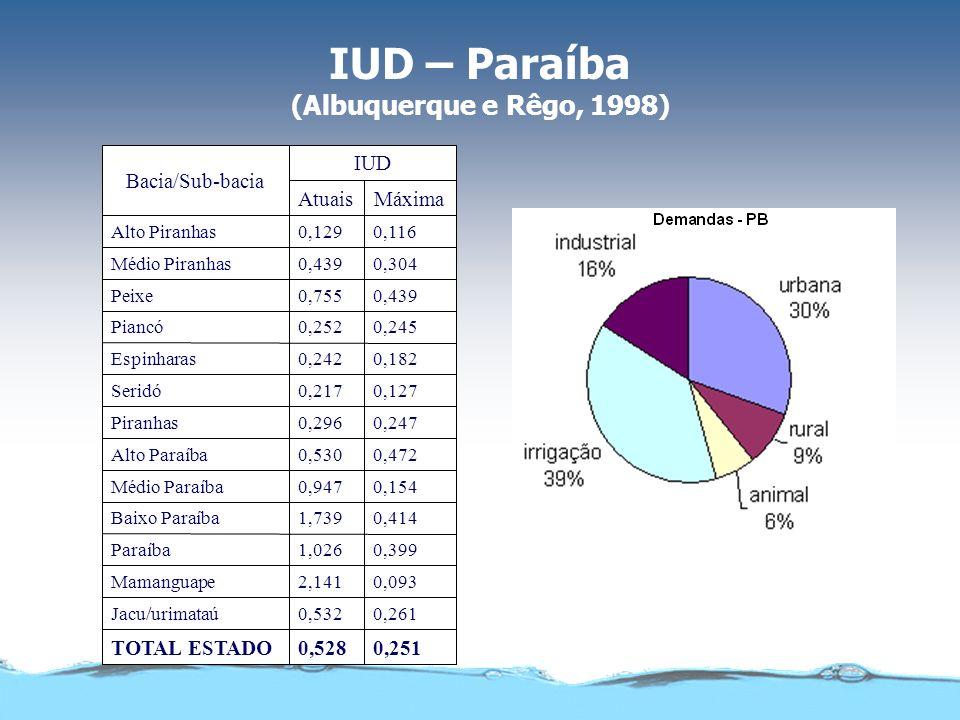 IUD – Paraíba (Albuquerque e Rêgo, 1998) 0,2510,528TOTAL ESTADO 0,2610,532Jacu/urimataú 0,0932,141Mamanguape 0,3991,026Paraíba 0,4141,739Baixo Paraíba 0,1540,947Médio Paraíba 0,4720,530Alto Paraíba 0,2470,296Piranhas 0,1270,217Seridó 0,1820,242Espinharas 0,2450,252Piancó 0,4390,755Peixe 0,3040,439Médio Piranhas 0,1160,129Alto Piranhas MáximaAtuais IUD Bacia/Sub-bacia