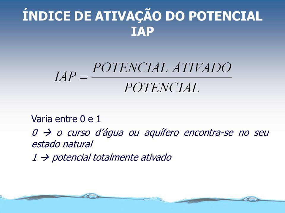ÍNDICE DE ATIVAÇÃO DO POTENCIAL IAP Varia entre 0 e 1 0 o curso dágua ou aquífero encontra-se no seu estado natural 1 potencial totalmente ativado