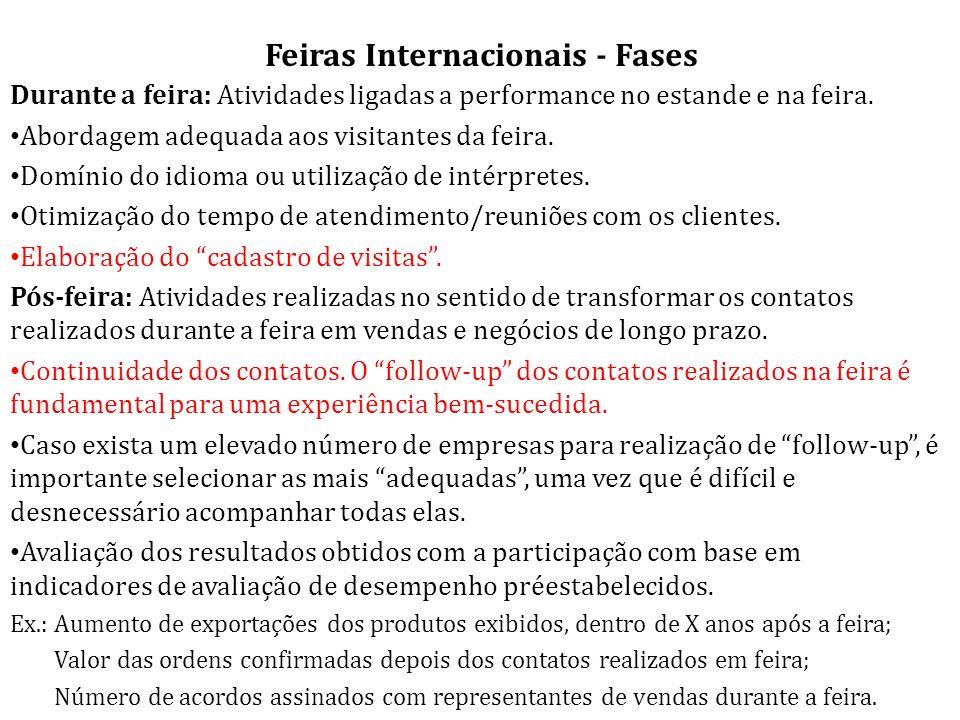 Feiras Internacionais - Fases Durante a feira: Atividades ligadas a performance no estande e na feira.