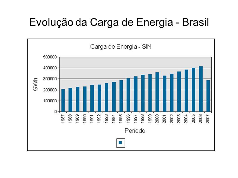 Evolução da Carga de Energia - Brasil