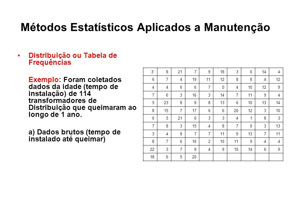Métodos Estatísticos Aplicados a Manutenção Distribuição ou Tabela de Frequências Exemplo: Foram coletados dados da idade (tempo de instalação) de 114
