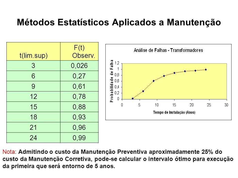 Métodos Estatísticos Aplicados a Manutenção t(lim.sup) F(t) Observ. 30,026 60,27 90,61 120,78 150,88 180,93 210,96 240,99 Nota: Admitindo o custo da M