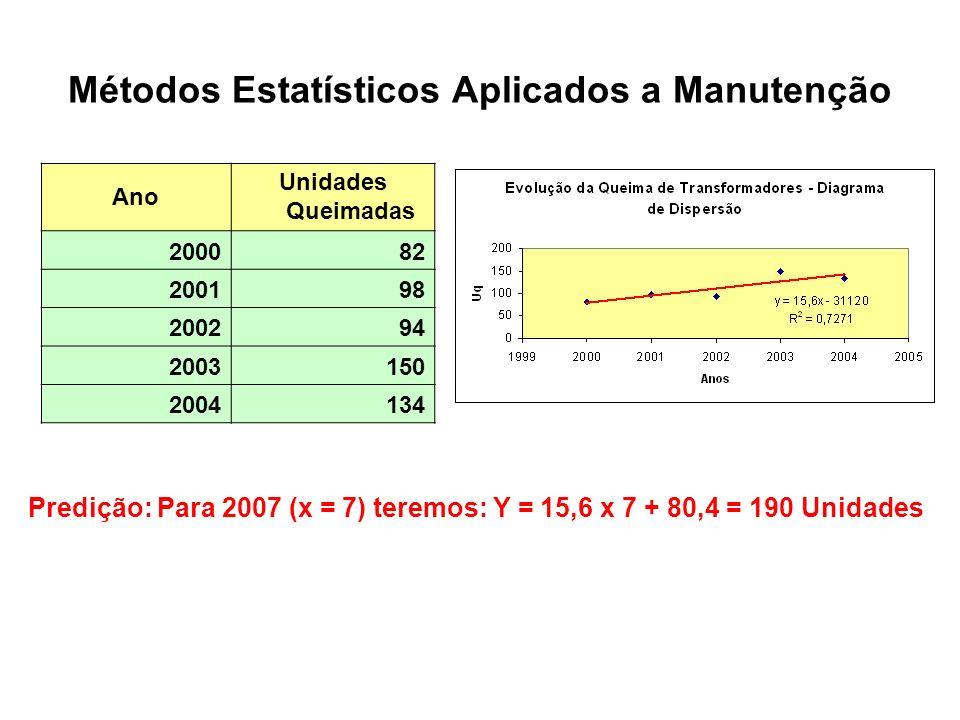 Métodos Estatísticos Aplicados a Manutenção Ano Unidades Queimadas 200082 200198 200294 2003150 2004134 Predição: Para 2007 (x = 7) teremos: Y = 15,6