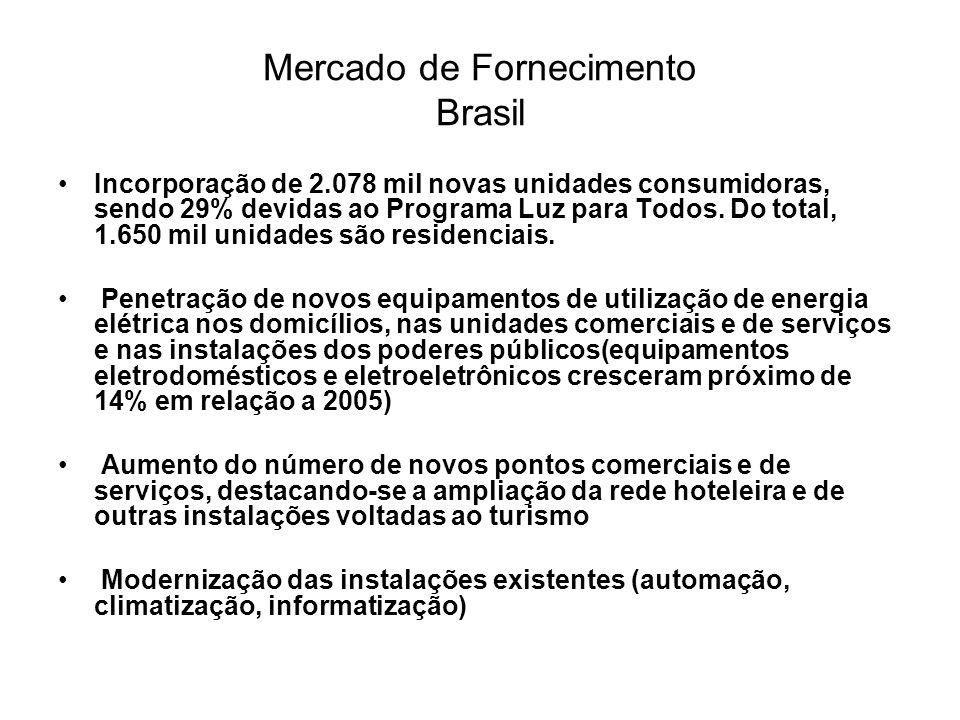 Mercado de Fornecimento Brasil Incorporação de 2.078 mil novas unidades consumidoras, sendo 29% devidas ao Programa Luz para Todos. Do total, 1.650 mi