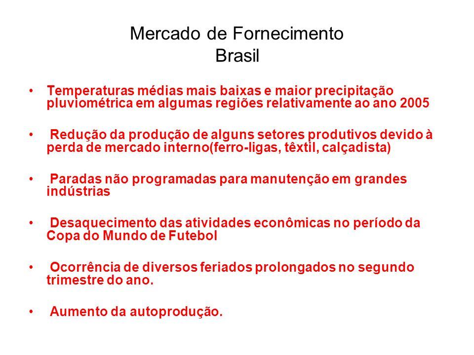 Mercado de Fornecimento Brasil Temperaturas médias mais baixas e maior precipitação pluviométrica em algumas regiões relativamente ao ano 2005 Redução