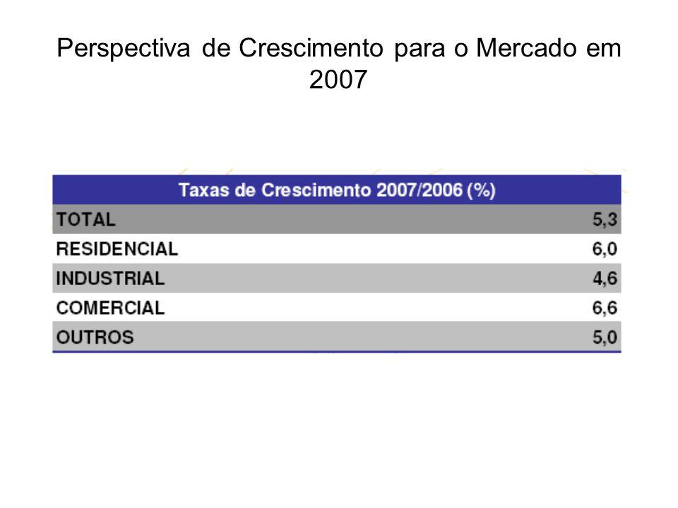 Perspectiva de Crescimento para o Mercado em 2007